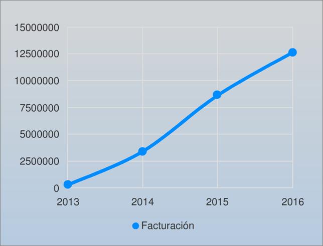 facturacion_electrocosto